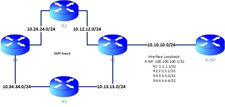ospf topology