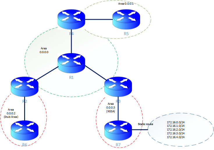 ospf stub and nssa areas