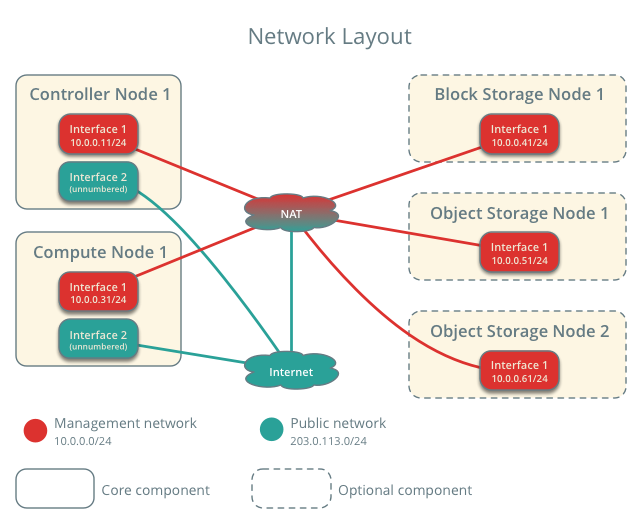 networklayout