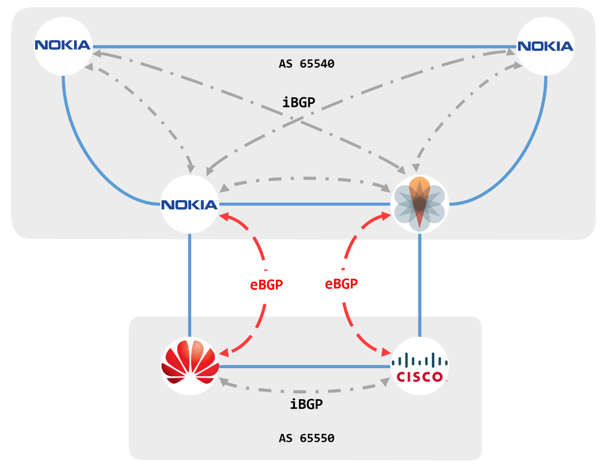 Bgp Configuration In Nokia Cisco Juniper And Huawei Part 1
