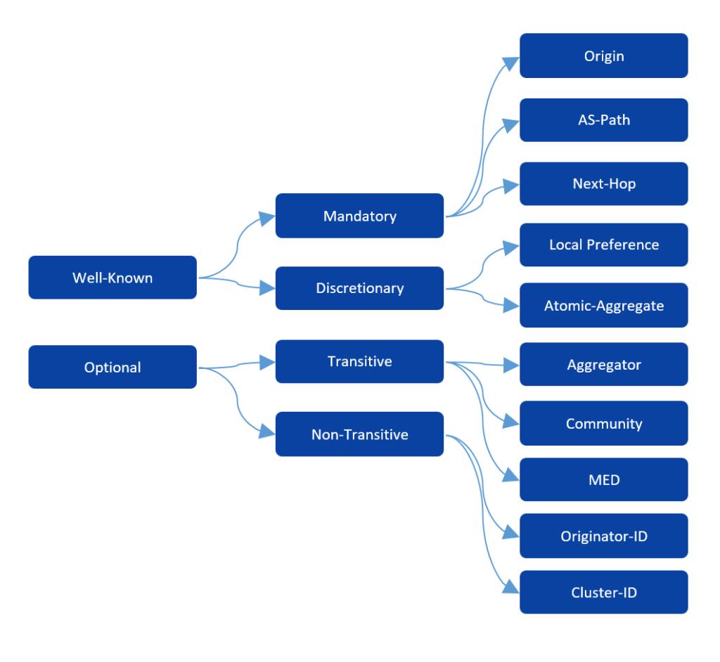 BGP Configuration in Nokia, Cisco, Juniper and Huawei Part 1