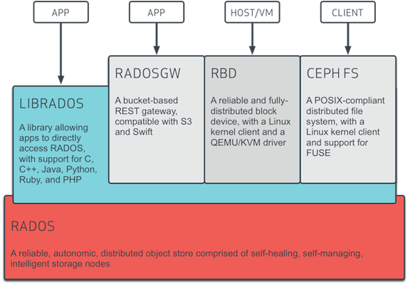 Membuat Hyper Converged Infrastructure (HCI) dengan Ceph Storage