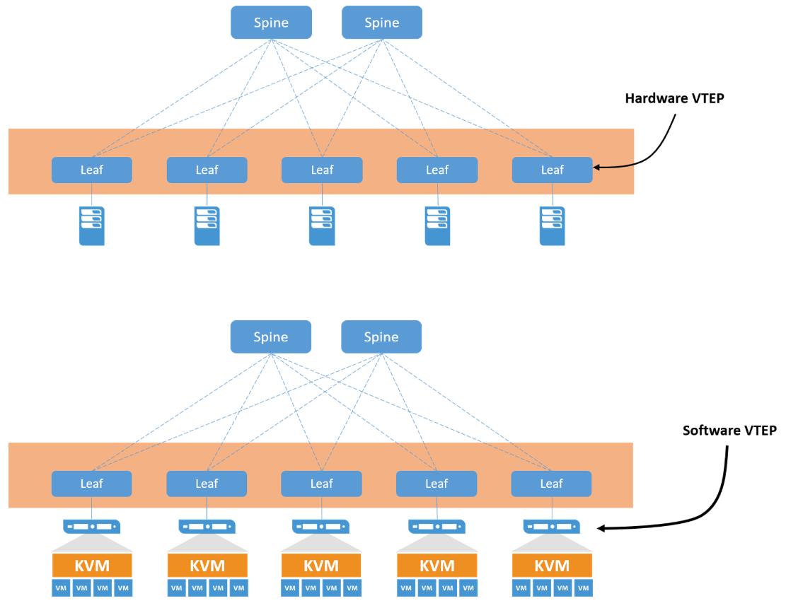 Konfigurasi VXLAN Bridging Pada Arista Network - Routecloud