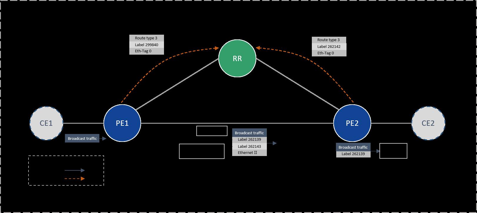 Konfigurasi EVPN MPLS antara Nokia dan Juniper Part 2 - Routecloud